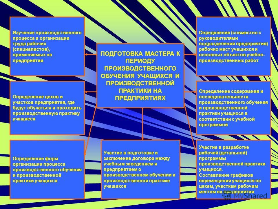 ПОДГОТОВКА МАСТЕРА К ПЕРИОДУ ПРОИЗВОДСТВЕННОГО ОБУЧЕНИЯ УЧАЩИХСЯ И ПРОИЗВОДСТВЕННОЙ ПРАКТИКИ НА ПРЕДПРИЯТИЯХ Определение содержания и последовательности производственного обучения и производственной практики учащихся в соответствии с учебной программ