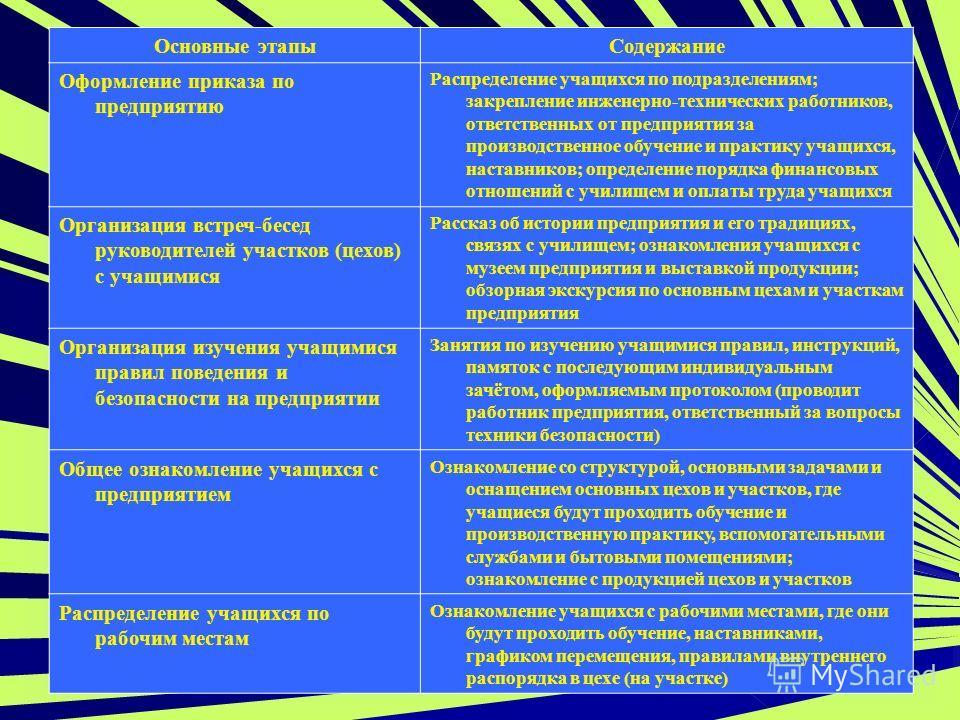 Основные этапыСодержание Оформление приказа по предприятию Распределение учащихся по подразделениям; закрепление инженерно-технических работников, ответственных от предприятия за производственное обучение и практику учащихся, наставников; определение