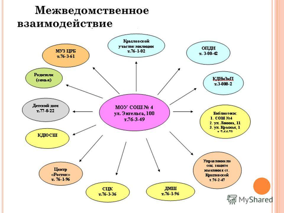 Межведомственное взаимодействие Межведомственное взаимодействие