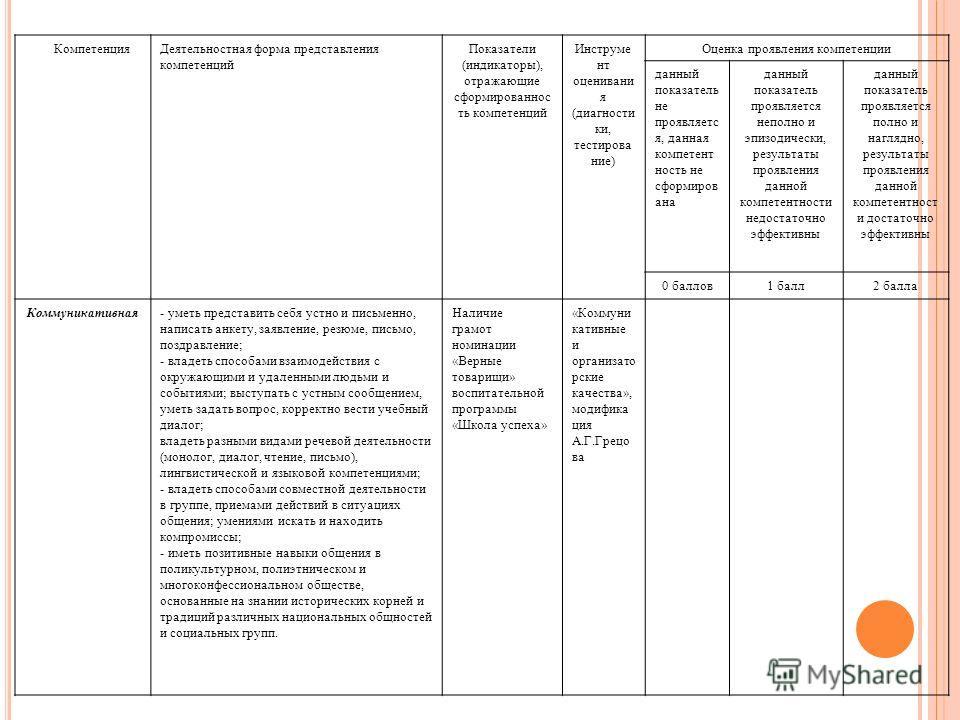 КомпетенцияДеятельностная форма представления компетенций Показатели (индикаторы), отражающие сформированнос ть компетенций Инструме нт оценивани я (диагности ки, тестирова ние) Оценка проявления компетенции данный показатель не проявляетс я, данная