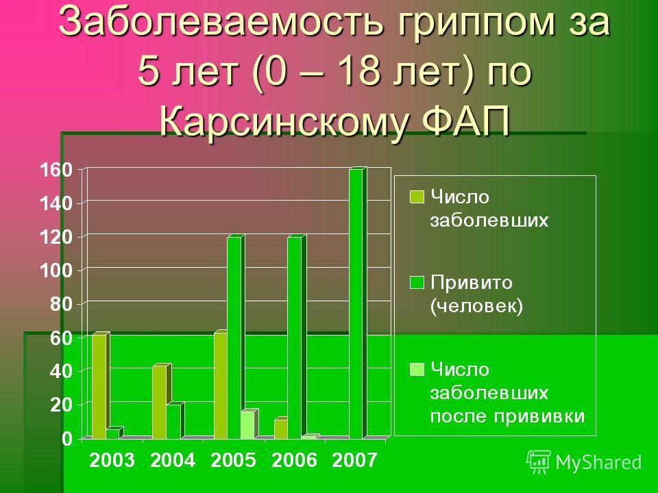 Заболеваемость гриппом за 5 лет (0 – 18 лет) по Карсинскому ФАП