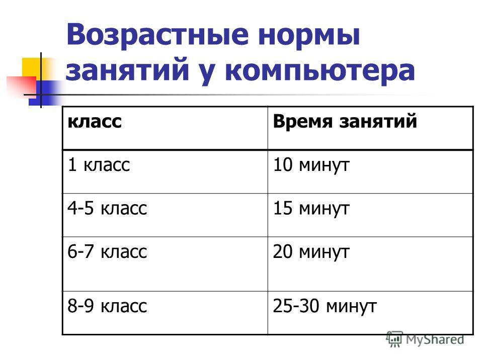 Возрастные нормы занятий у компьютера классВремя занятий 1 класс10 минут 4-5 класс15 минут 6-7 класс20 минут 8-9 класс25-30 минут