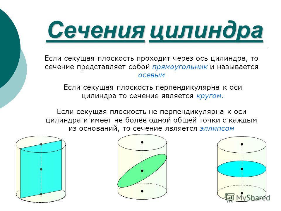 Сеченияцилиндра Сечения цилиндра Если секущая плоскость проходит через ось цилиндра, то сечение представляет собой прямоугольник и называется осевым Если секущая плоскость перпендикулярна к оси цилиндра то сечение является кругом. Если секущая плоско