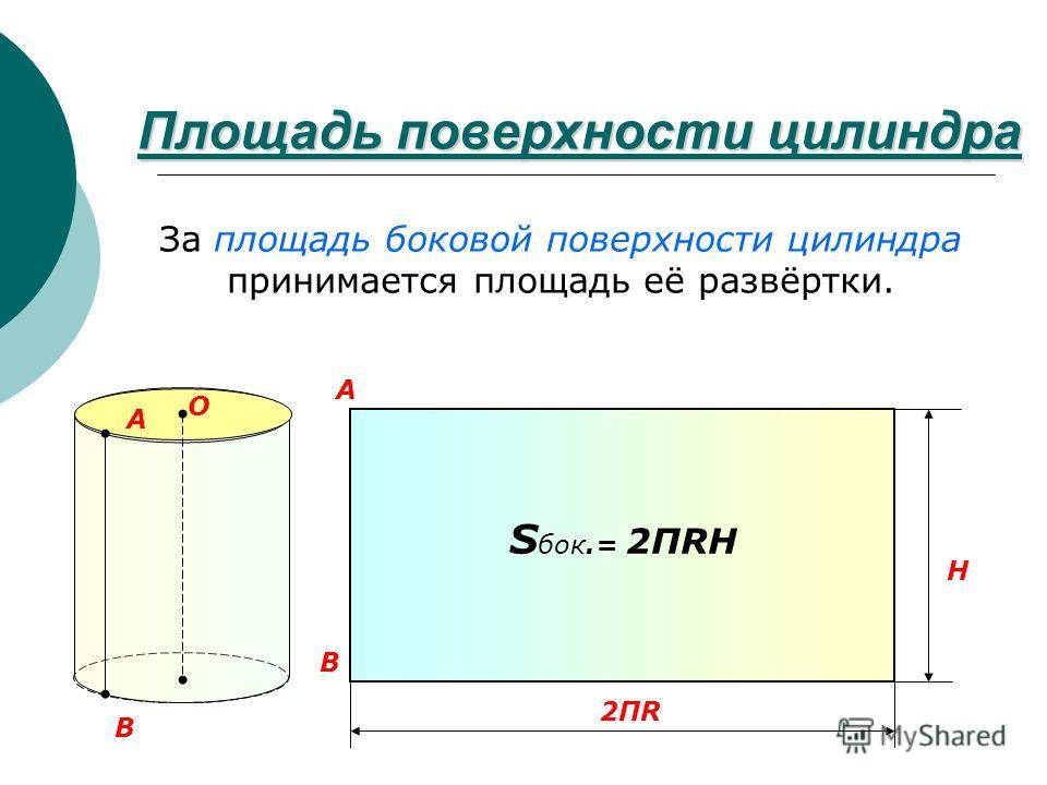 Площадь поверхности цилиндра A B H 2ПR2ПR A B За площадь боковой поверхности цилиндра принимается площадь её развёртки. S бок.= 2ПRH O