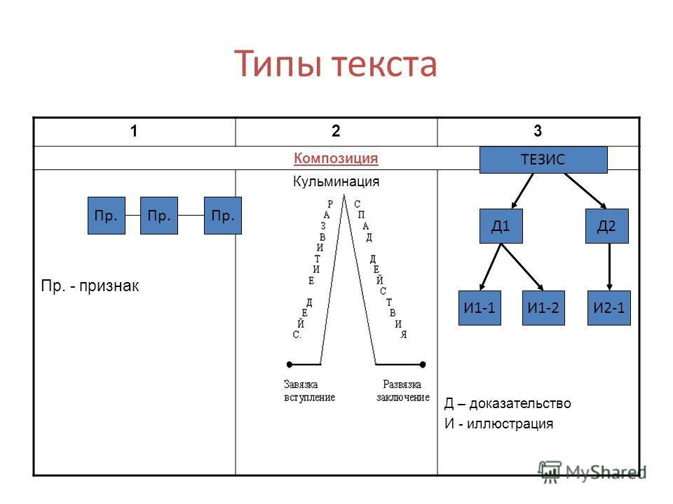 Типы текста 123 Композиция Пр. - признак Кульминация Д – доказательство И - иллюстрация Пр. ТЕЗИС Д1 И1-1И1-2И2-1 Д2