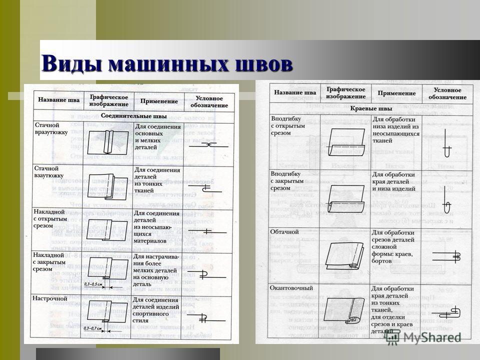18.11.201313 Виды машинных швов