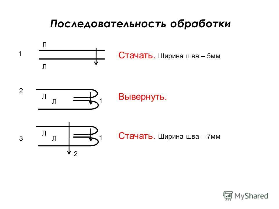 Последовательность обработки Стачать. Ширина шва – 5мм 2 1 Л Л 1 Л Л Вывернуть. 3 1 Л Л 2 Стачать. Ширина шва – 7мм