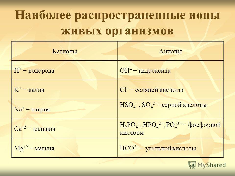 Наиболее распространенные ионы живых организмов КатионыАнионы H + водородаOH – гидроксида K + калияCl – соляной кислоты Na + натрия HSO 4, SO 4 2 серной кислоты Ca +2 кальция H 2 РO 4, HРO 4 2, РO 4 3 фосфорной кислоты Mg +2 магнияHCO 3 угольной кисл