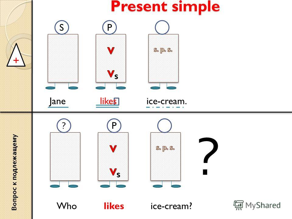 Present simple + SP Jane likes ice-cream. В о п р о с к п о д л е ж а щ е м у ?P Who likes ice-cream? ?