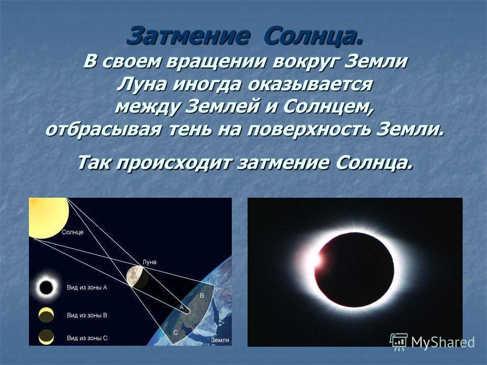 Затмение Солнца. В своем вращении вокруг Земли Луна иногда оказывается между Землей и Солнцем, отбрасывая тень на поверхность Земли. Так происходит затмение Солнца.