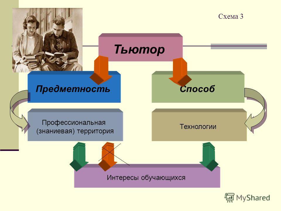 Схема 3 Тьютор ПредметностьСпособ Профессиональная (знаниевая) территория Технологии Интересы обучающихся