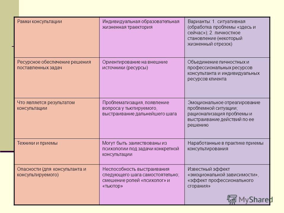 Рамки консультацииИндивидуальная образовательная жизненная траектория Варианты: 1. ситуативная (обработка проблемы «здесь и сейчас»); 2. личностное становление (некоторый жизненный отрезок) Ресурсное обеспечение решения поставленных задач Ориентирова