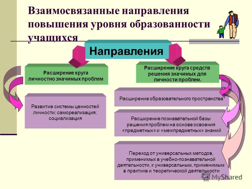 Взаимосвязанные направления повышения уровня образованности учащихся Направления Расширение круга личностно значимых проблем Расширение круга средств решения значимых для личности проблем. Развитие системы ценностей личности; самореализация; социализ