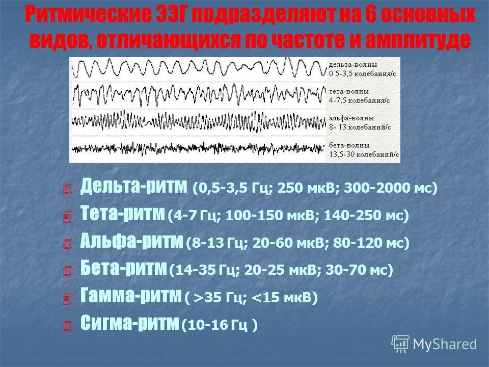 Ритмические ЭЭГ подразделяют на 6 основных видов, отличающихся по частоте и амплитуде Дельта-ритм (0,5-3,5 Гц; 250 мкВ; 300-2000 мс) Тета-ритм (4-7 Гц; 100-150 мкВ; 140-250 мс) Альфа-ритм (8-13 Гц; 20-60 мкВ; 80-120 мс) Бета-ритм (14-35 Гц; 20-25 мкВ