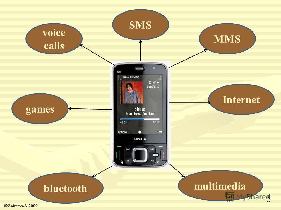 SMSMMS voice calls gamesInternet bluetoothmultimedia 5