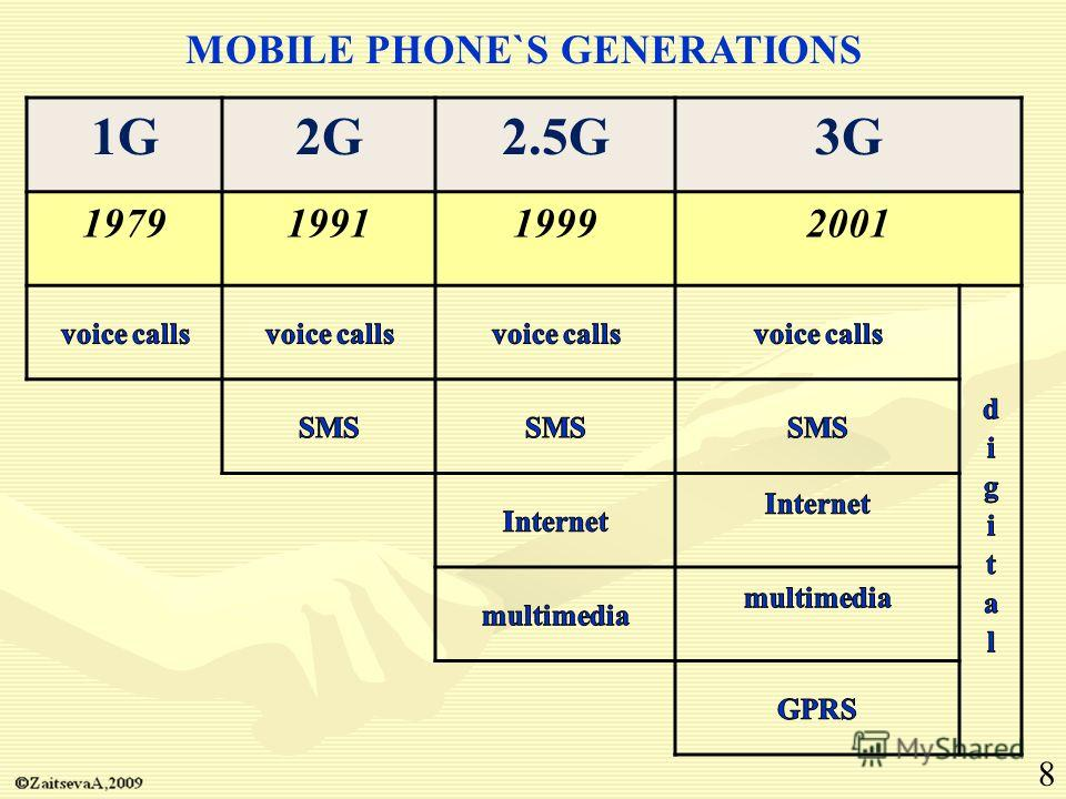MOBILE PHONE`S GENERATIONS 1G2G2.5G3G 1979199119992001 8