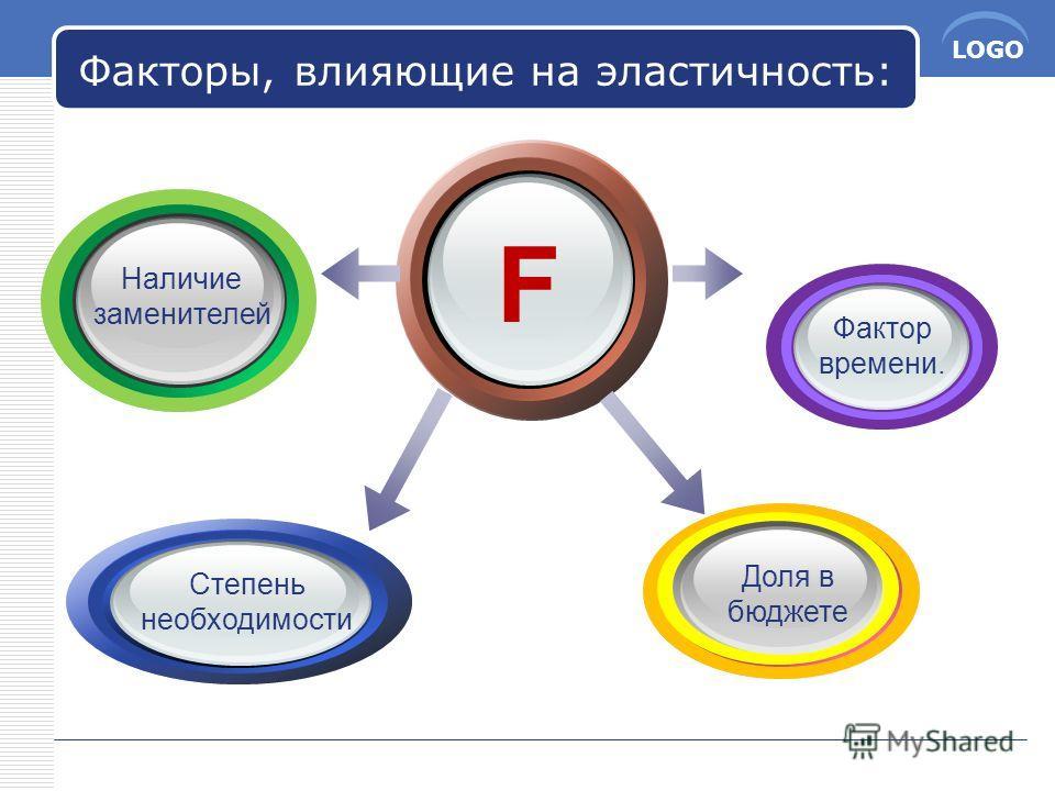 LOGO Факторы, влияющие на эластичность: F Фактор времени. Доля в бюджете Наличие заменителей Степень необходимости