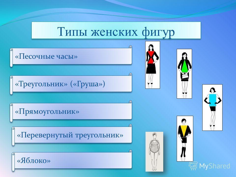 Типы женских фигур «Песочные часы» «Треугольник» («Груша») «Прямоугольник» «Перевернутый треугольник» «Яблоко»