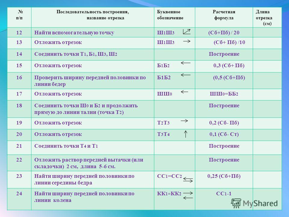 п/п Последовательность построения, название отрезка Буквенное обозначение Расчетная формула Длина отрезка (см) 12Найти вспомогательную точкуШ1Ш3Ш1Ш3 (Сб+Пб) / 20 13Отложить отрезокШ1Ш3Ш1Ш3 (Сб+ Пб) /10 14Соединить точки Т 1, Б 1, Ш 3, Ш 2 Построение