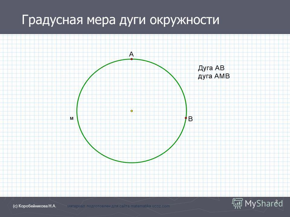 Градусная мера дуги окружности 2 (с) Коробейникова Н.А. материал подготовлен для сайта matematika.ucoz.com