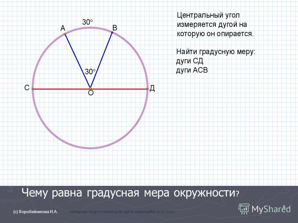 Чему равна градусная мера окружности ? 5 (с) Коробейникова Н.А. материал подготовлен для сайта matematika.ucoz.com