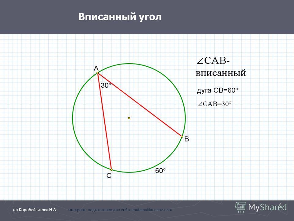 Вписанный угол 8 (с) Коробейникова Н.А. материал подготовлен для сайта matematika.ucoz.com