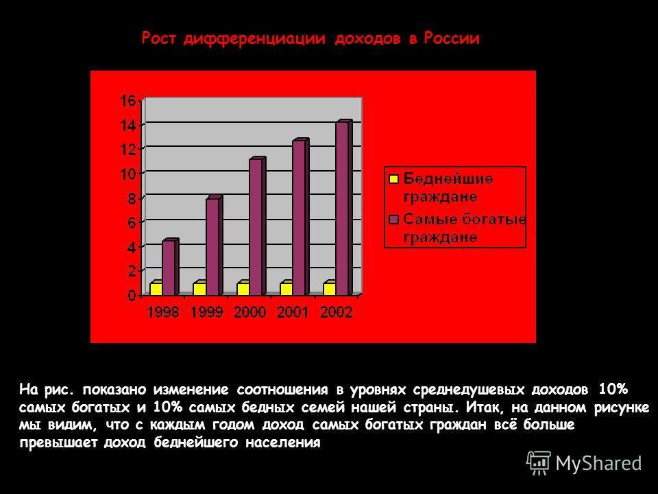 Рост дифференциации доходов в России На рис. показано изменение соотношения в уровнях среднедушевых доходов 10% самых богатых и 10% самых бедных семей нашей страны. Итак, на данном рисунке мы видим, что с каждым годом доход самых богатых граждан всё