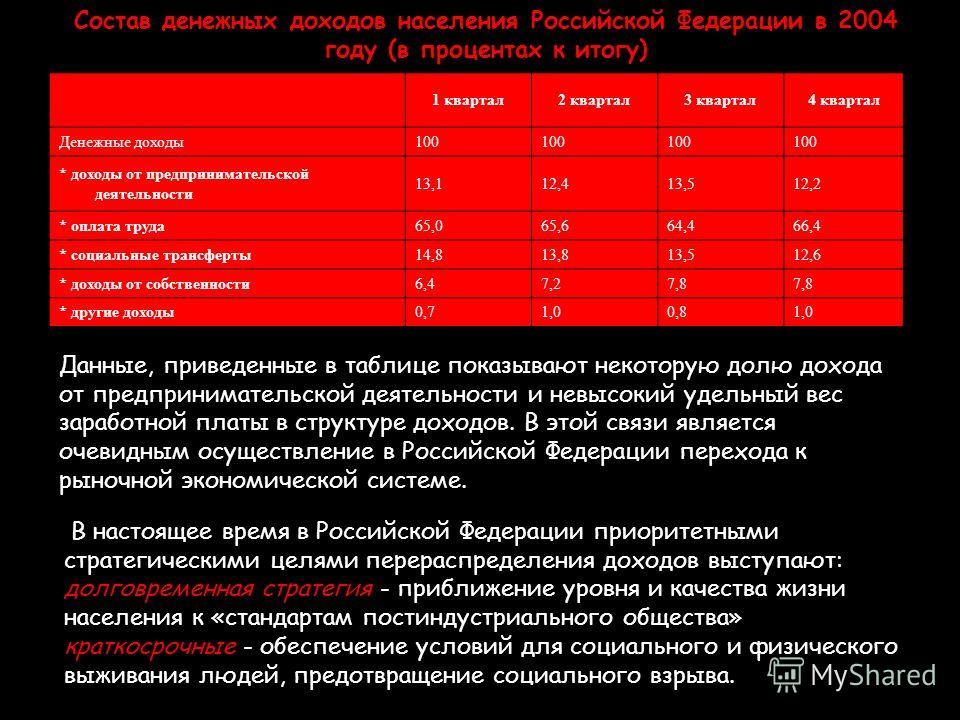 Состав денежных доходов населения Российской Федерации в 2004 году (в процентах к итогу) 1 квартал 2 квартал 3 квартал 4 квартал Денежные доходы100 * доходы от предпринимательской деятельности 13,112,413,512,2 * оплата труда 65,065,664,466,4 * социал