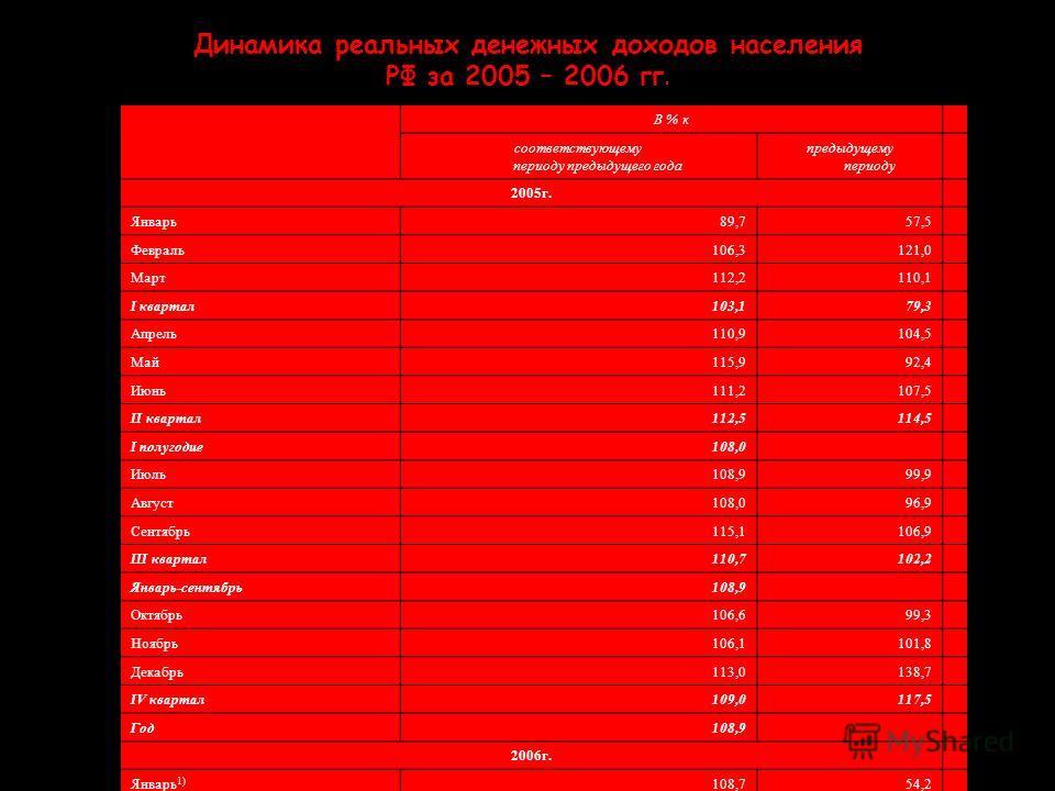 Динамика реальных денежных доходов населения РФ за 2005 – 2006 гг. В % к соответствующему периоду предыдущего года предыдущему периоду 2005г. Январь89,757,5 Февраль106,3121,0 Март112,2110,1 I квартал103,179,3 Апрель110,9104,5 Май115,992,4 Июнь111,210