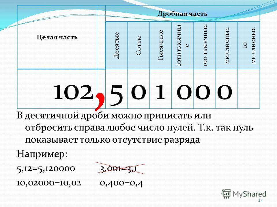24 В десятичной дроби можно приписать или отбросить справа любое число нулей. Т.к. так нуль показывает только отсутствие разряда Например: 5,12=5,1200003,001=3,1 10,02000=10,020,400=0,4 Целая часть Дробная часть Десятые Сотые Тысячные 10титысячны е 1