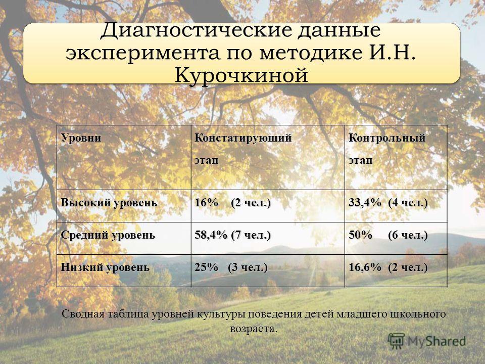 Диагностические данные эксперимента по методике И.Н. Курочкиной УровниКонстатирующийэтап Контрольный этап Высокий уровень 16% (2 чел.) 33,4% (4 чел.) Средний уровень 58,4% (7 чел.) 50% (6 чел.) Низкий уровень 25% (3 чел.) 16,6% (2 чел.) Сводная табли
