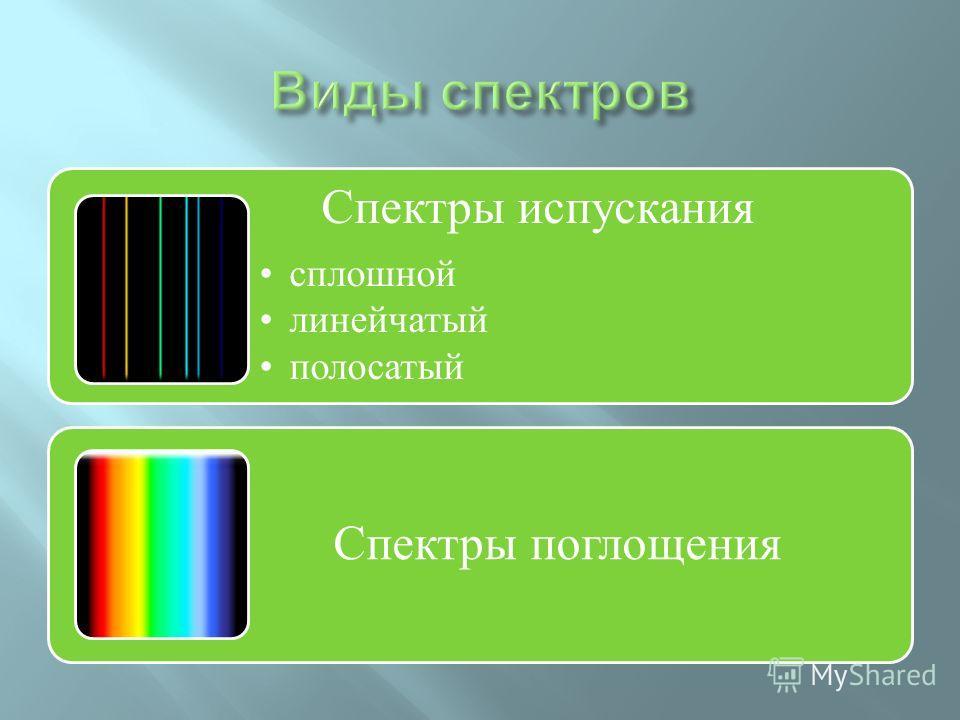 Спектры испускания сплошной линейчатый полосатый Спектры поглощения