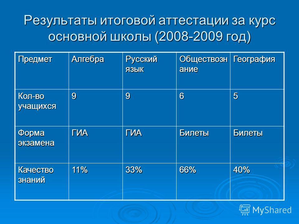 Результаты итоговой аттестации за курс основной школы (2008-2009 год) ПредметАлгебра Русский язык Обществозн ание География Кол-во учащихся 9965 Форма экзамена ГИАГИАБилетыБилеты Качество знаний 11%33%66%40%