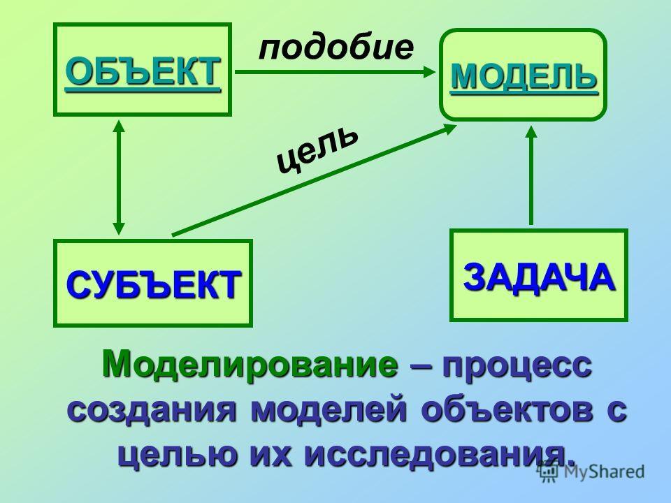 ОБЪЕКТ МОДЕЛЬ подобие ЗАДАЧА СУБЪЕКТ цель Моделирование – процесс создания моделей объектов с целью их исследования.