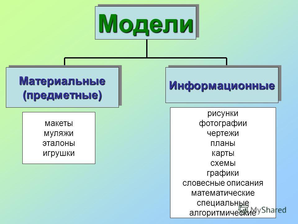 МоделиМодели Материальные(предметные)Материальные(предметные)ИнформационныеИнформационные макеты муляжи эталоны игрушки рисунки фотографии чертежи планы карты схемы графики словесные описания математические специальные алгоритмические