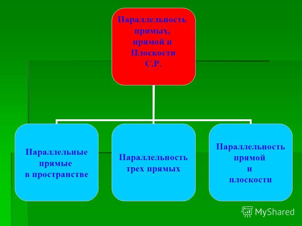 Параллельность прямых, прямой и Плоскости С.Р. Параллельные прямые в пространстве Параллельность трех прямых Параллельность прямой и плоскости
