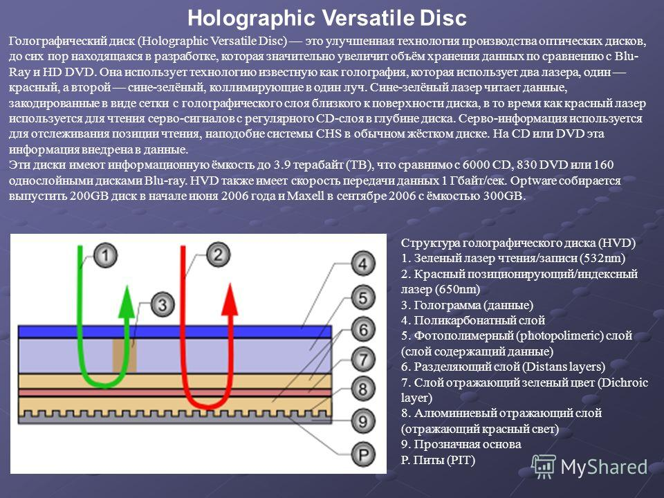 Голографический диск (Holographic Versatile Disc) это улучшенная технология производства оптических дисков, до сих пор находящаяся в разработке, которая значительно увеличит объём хранения данных по сравнению с Blu- Ray и HD DVD. Она использует техно