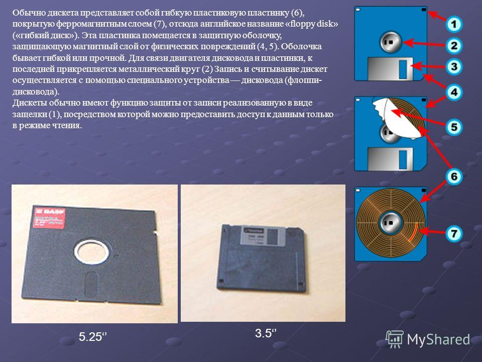 Обычно дискета представляет собой гибкую пластиковую пластинку (6), покрытую ферромагнитным слоем (7), отсюда английское название «floppy disk» («гибкий диск»). Эта пластинка помещается в защитную оболочку, защищающую магнитный слой от физических пов
