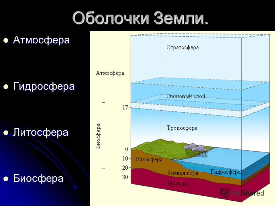 Оболочки Земли. Атмосфера Атмосфера Гидросфера Гидросфера Литосфера Литосфера Биосфера Биосфера