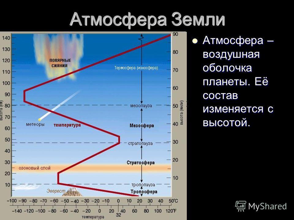 Атмосфера Земли Атмосфера – воздушная оболочка планеты. Её состав изменяется с высотой. Атмосфера – воздушная оболочка планеты. Её состав изменяется с высотой.