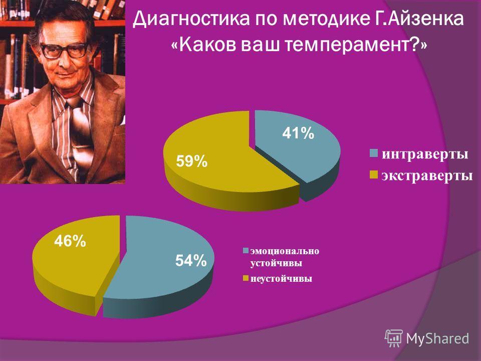 Диагностика по методике Г.Айзенка «Каков ваш темперамент?»