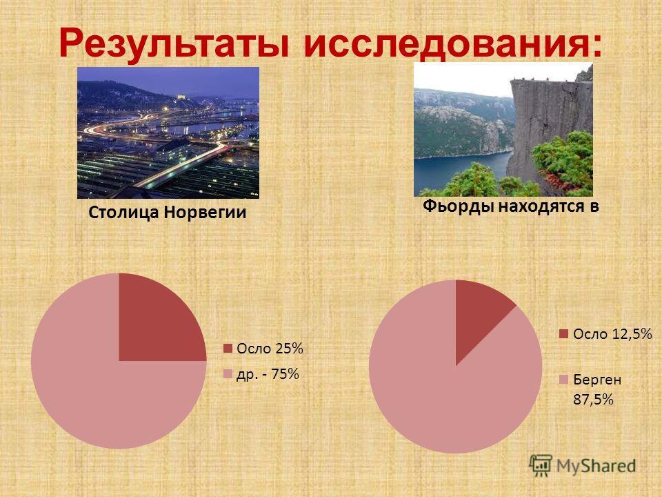 Результаты исследования: