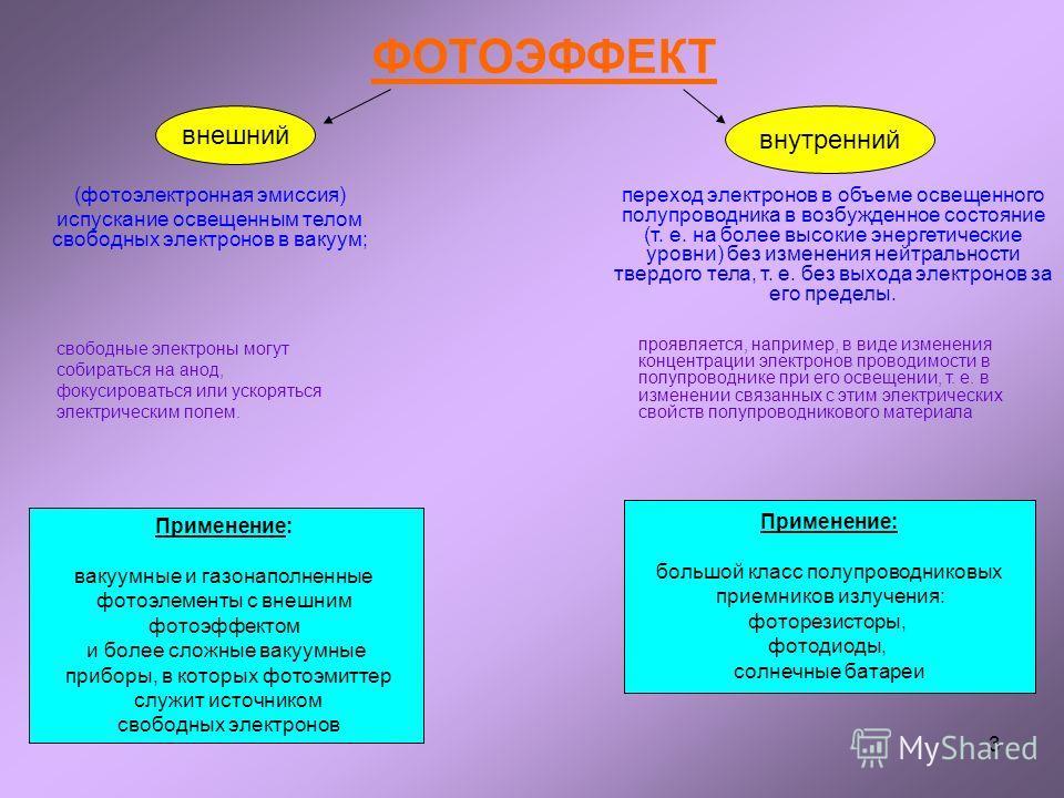 3 ФОТОЭФФЕКТ (фотоэлектронная эмиссия) испускание освещенным телом свободных электронов в вакуум; внешний внутренний Применение: вакуумные и газонаполненные фотоэлементы с внешним фотоэффектом и более сложные вакуумные приборы, в которых фотоэмиттер