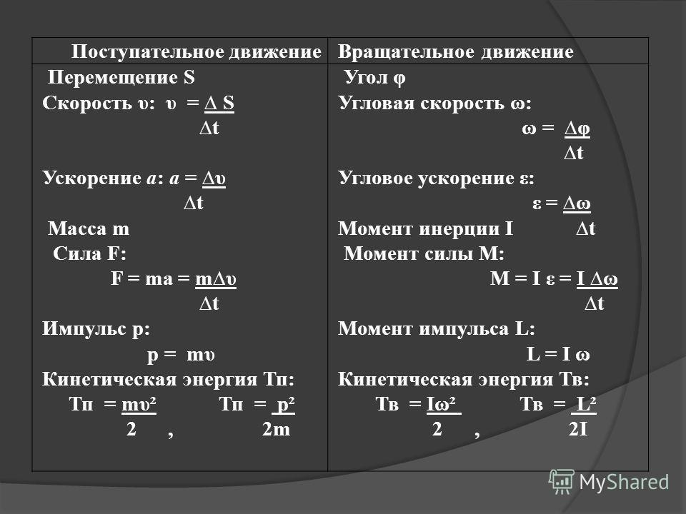 Поступательное движение Вращательное движение Перемещение S Скорость υ: υ = S t Ускорение а: a = υ t Масса m Сила F: F = ma = mυ t Импульс p: p = mυ Кинетическая энергия Тп: Тп = mυ² Тп = p² 2, 2m Угол φ Угловая скорость ω: ω = φ t Угловое ускорение