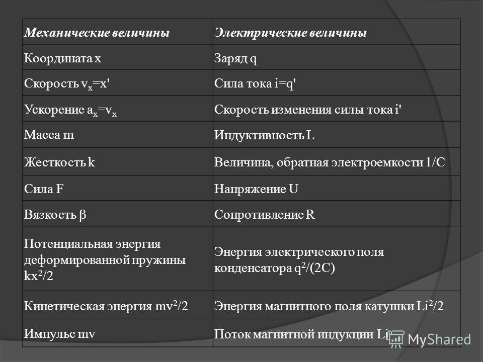 Механические величиныЭлектрические величины Координата хЗаряд q Скорость v x =x'Сила тока i=q' Ускорение а x =v x Скорость изменения силы тока i' Масса mИндуктивность L Жесткость kВеличина, обратная электроемкости 1/С Сила FНапряжение U Вязкость Сопр