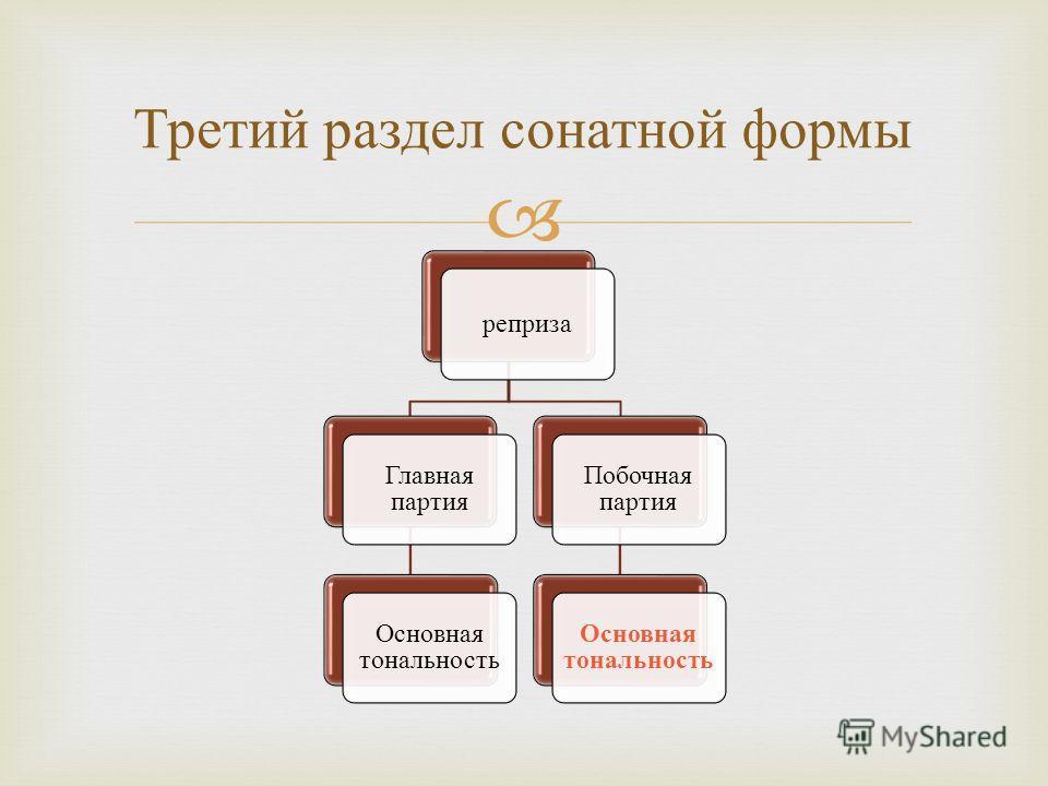 реприза Главная партия Основная тональность Побочная партия Основная тональность Третий раздел сонатной формы