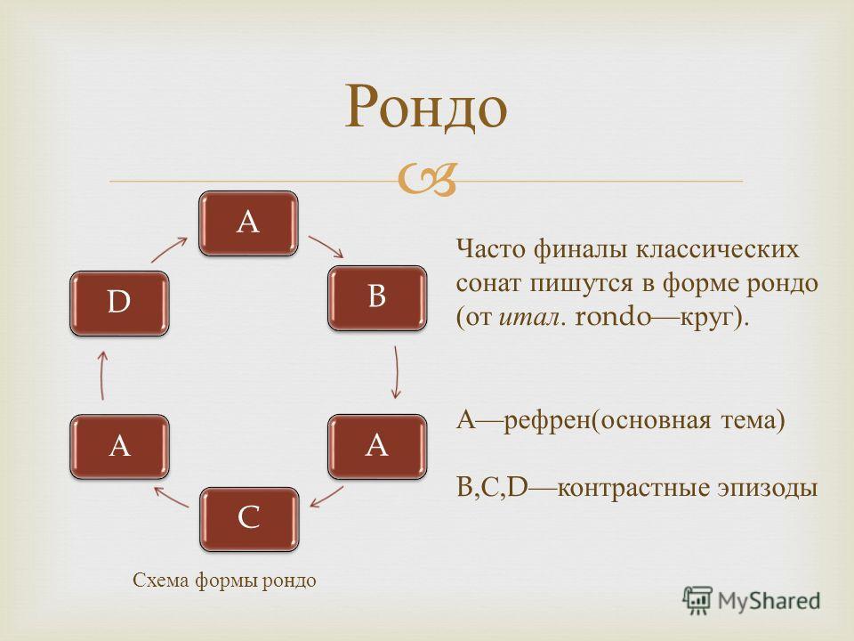 ABACАD Рондо Часто финалы классических сонат пишутся в форме рондо ( от итал. rondo круг ). А рефрен ( основная тема ) B, С,D контрастные эпизоды Схема формы рондо