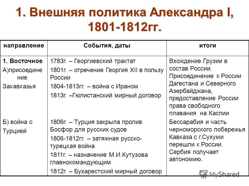 Доклад александр 1 внутренняя и внешняя политика 7644