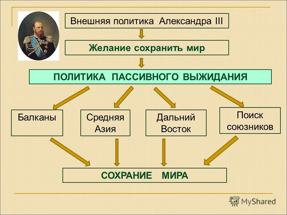 Внешняя политика Александра III ПОЛИТИКА ПАССИВНОГО ВЫЖИДАНИЯ Балканы Средняя Азия Дальний Восток Поиск союзников СОХРАНИЕ МИРА Желание сохранить мир