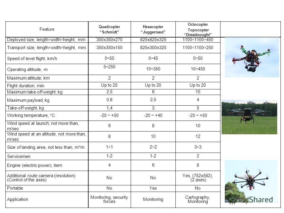 Feature QuadcopterSchmidt HexacopterJuggernaut Octocopter TopocopterDreadnought Deployed size, length×width×height, mm350х350х270825х825х3251100×1100×450 Transport size, length×width×height, mm350х350х150825х300х3251100×1100×250 Speed of level flight